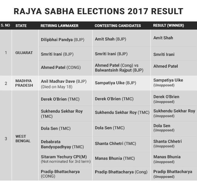 gujarat-rajya-sabha-election-graphic_650x640_51502260193